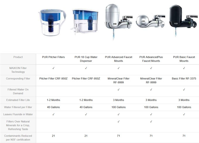 PUR vs. Brita vs. Culligan vs. DuPont Water Filters Comparison and ...