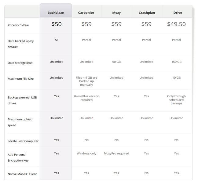 backblaze-vs-carbonite-vs-crashplan