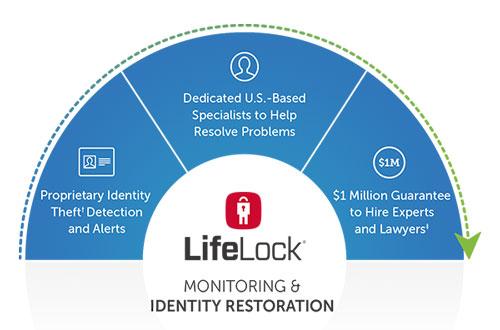 lifelock-features